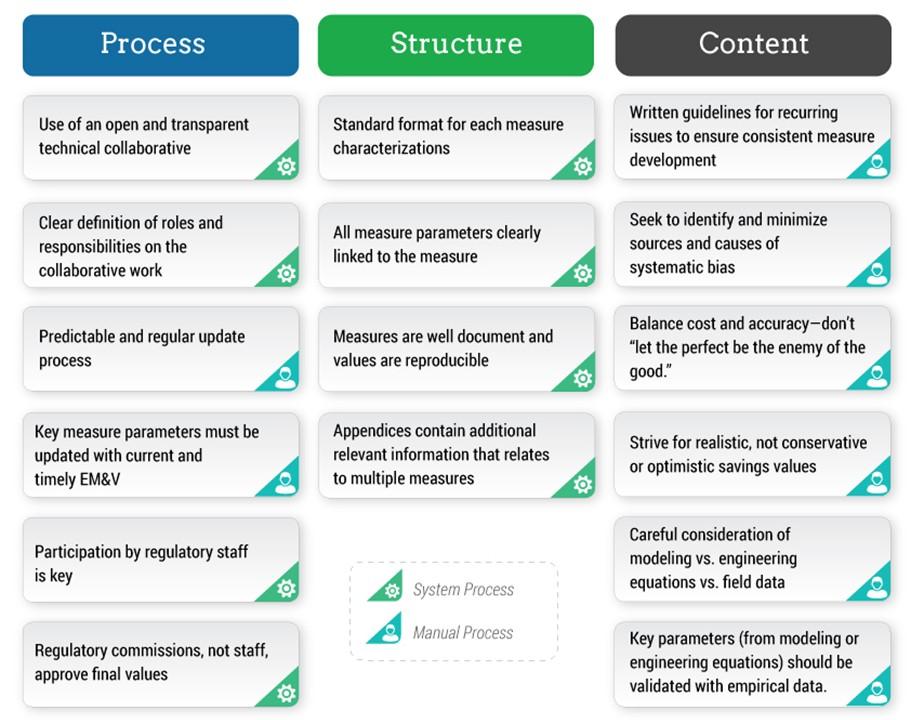 eTRM platform: Key components